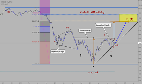 USOIL: Crude Oil: Inverse Head and Shoulders.