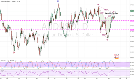 AUDUSD: Short opportunity coming ??