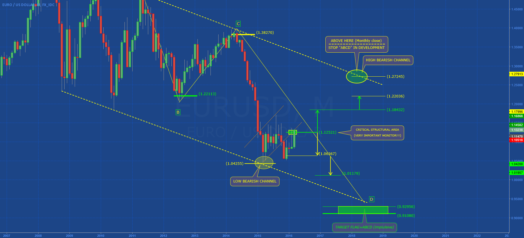 EURUSD: THE COUNTDOWN IS START!! (-2)