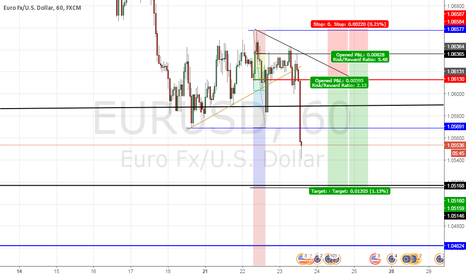 EURUSD: EurUSD Bear Recoil Nov16