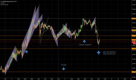 USDJPY: Probably a great free fall awaits. (5min)