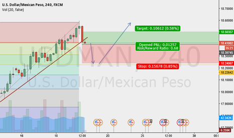 USDMXN: A Speedy Gonzales consolidation?