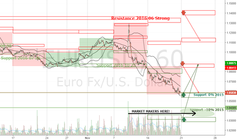 EURUSD: EURUSD 6E Forecast Week 2016 November 21-25
