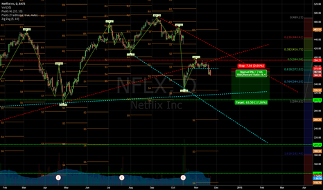 NFLX: $NFLX - Looking for a floor in this upper range...?