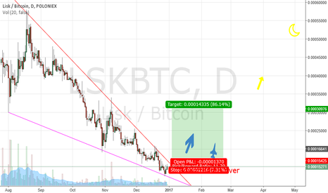 LSKBTC: LISK DOWNTREND is over!(LONG!)