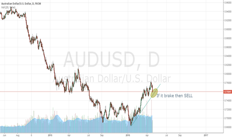 AUDUSD: AUDUSD - 1D CHART - SELL OTHERWISE BUY