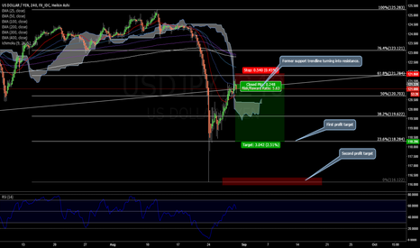USDJPY: USDJPY a safehaven currency in these volatile times