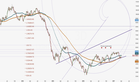 CL1!: Crude Oil Preparing For Breakout
