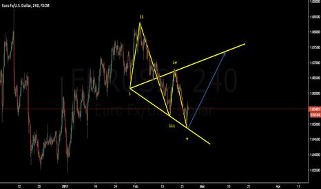 EURUSD: EURUSD Wolfe wave