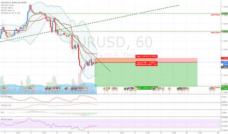 EURUSD: EURUSD: Selling EUR due to good forecast on USD