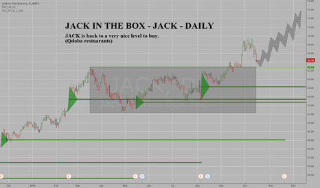 JACK: JACK is BACK to a good level to buy - Jack In The Box - Daily