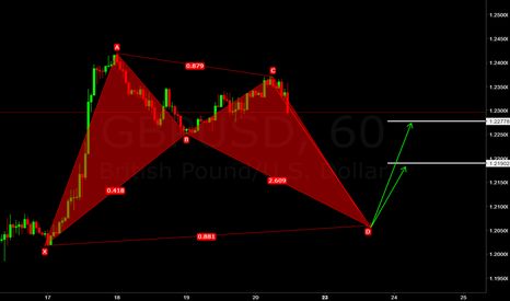 GBPUSD: GBP/USD (((FORECAST))) BAT setup