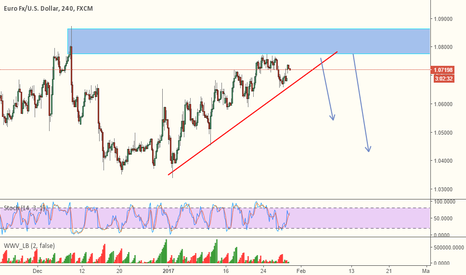 EURUSD: EURUSD - SHORT NOW