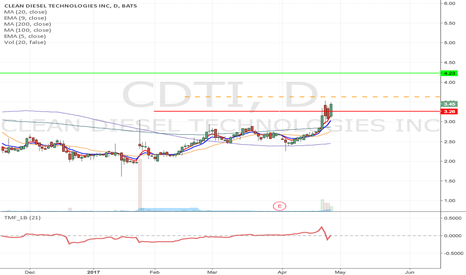 CDTI: CDTI - Flag formation Momentum Long from $3.63 to $4.23