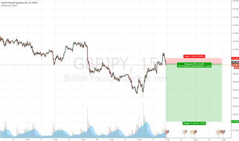 GBPJPY: продажа по рынку