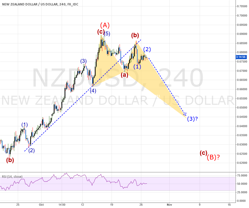NZDUSD: Trying to catch a wave 3 down.