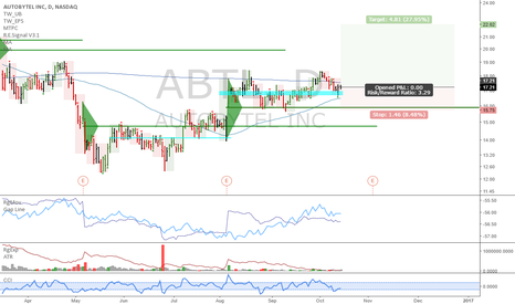 ABTL: ABTL: Potential weekly uptrend, heavily accumulated stock