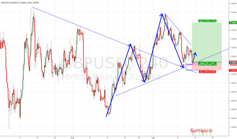 GBPUSD: gbpusd double bottom and hold into Fed rate hike