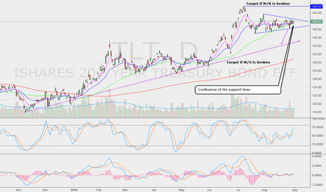 TLT: Confluence of MA support lines acting as support