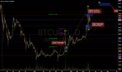 BTCUSD: Elliot Wave #hopium for BTCUSD