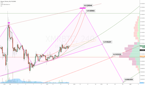 XMRBTC: XMR trying to recover