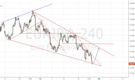 EURJPY: Falling wedge