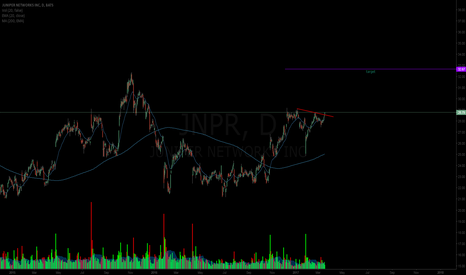 JNPR: #JNPR inverted HS popping off