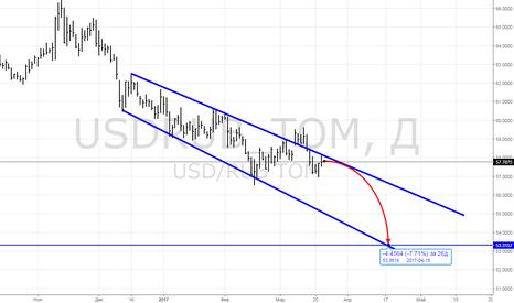 USDRUB_TOM: Сила тренда