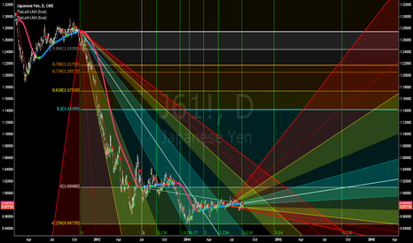 J61!: Very Bullish case for Euro Yen short and medium term