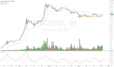 BTCUSD: Make or break