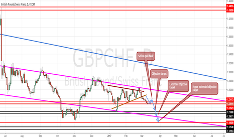 GBPCHF: GBPCHF Short (Week beginning 13/03/2017)