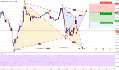 GBPUSD: GBPUSD 15M - Potential Gartley Pattern Short @ 1.4135