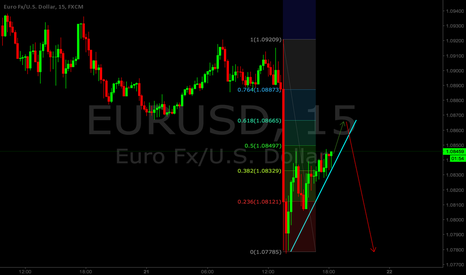EURUSD: More Downside on EURUSD
