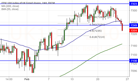 UK100: FTSE100 forms triple bottom at 7250, break below targets 7145