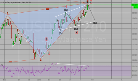 "USDJPY: 4h Bearish Channel Wave pattern ""E"""