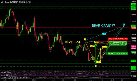 DXY: US DOLLAR BEAR BAT AND POSSIBLE CRAB