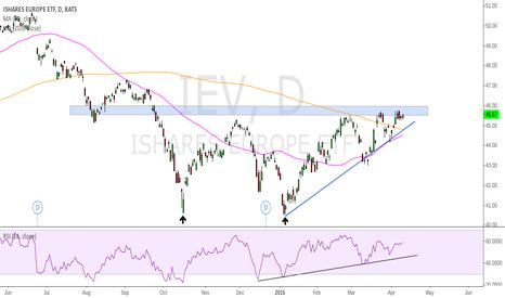 IEV: IEV - Looking to breakout