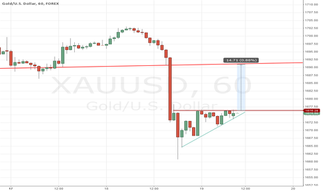 XAUUSD: Short Term Gold