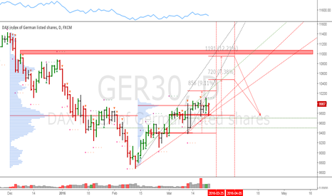 GER30: Dax: Interesting time at mode signals