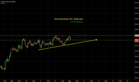 DXY: The current level to watch DXY, US Dollar index