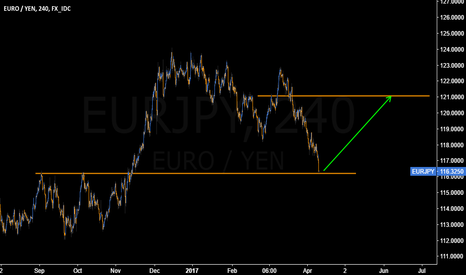 EURJPY: #EURJPY extremely attractive at 116.30