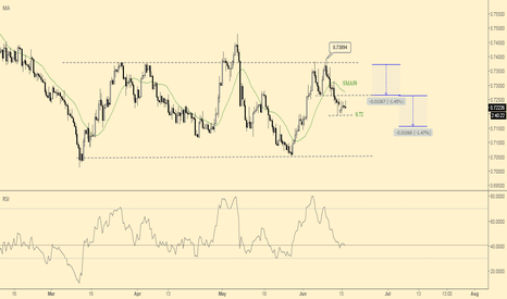EURGBP: EURGBP still aiming to inch lower