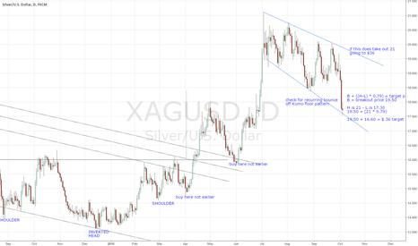 XAGUSD: Bullish Descending Broadening Wedge