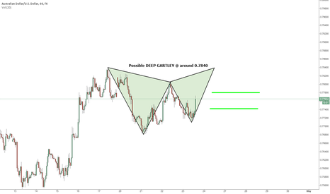 AUDUSD: AUDUSD GARTLEY 60min SHORT