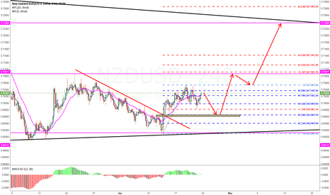 NZDUSD: 0.6960 will be a good price to enter long