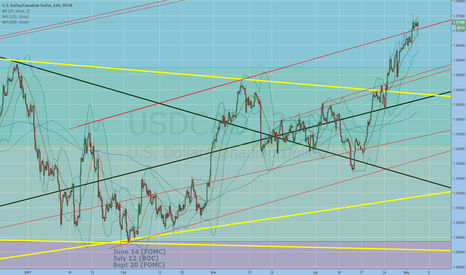 USDCAD: staying above support/previous resistance