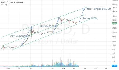 BTCUSD: BTC on verge of historic upmove to $4,000+