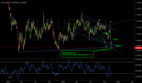 EURUSD: EURUSD Harmonically