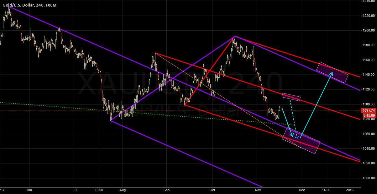 XAUUSD According To Pitchforks