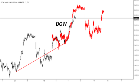 DJI: Frattale dow jones secondario